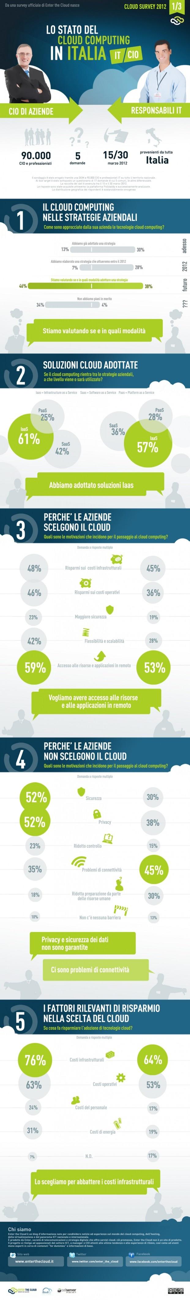 Cloud survey 2012   Enter the Cloud: la visione di CIO e IT professional a confronto