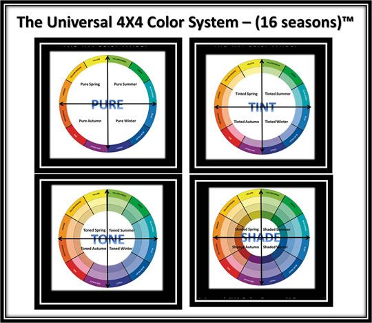 There is groundbreaking news for this year in the realm of color analysis. The old techniques are becoming irrelevant as new and groundbreaking ideas emerge. ByFERIAL Image Consultant firm has spent many years developing new ways to approach color ...