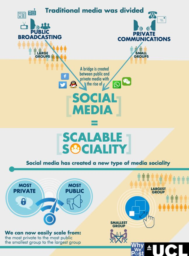 Alt scalable sociality infographic 1