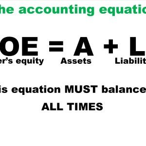 Accounting Equation (OE = A + L) poster