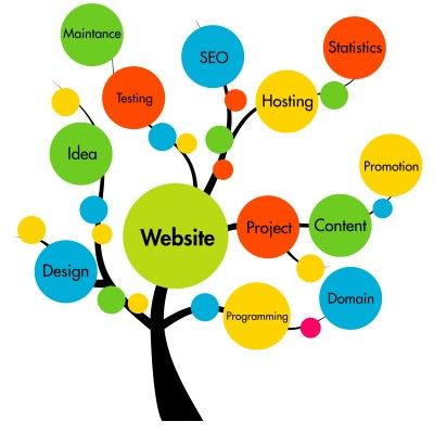 Website Development : The aim would be to put focus on areas like e commerce, optimisation of your web site, so that your website can be turned into a fast, and productive money making machine.