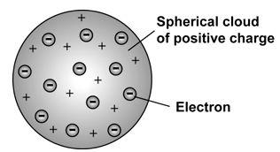 """Model atom Thomson dikenal sebagai """"plum pudding model"""" atau yang sering kita dengar """"model roti kismis"""". Thomson menyatakan bahwa, atom terdiri dari awan bermuatan positif yang terdistribusi sedemikian rupa dengan muatan negative tersebar secara random di dalamnya."""