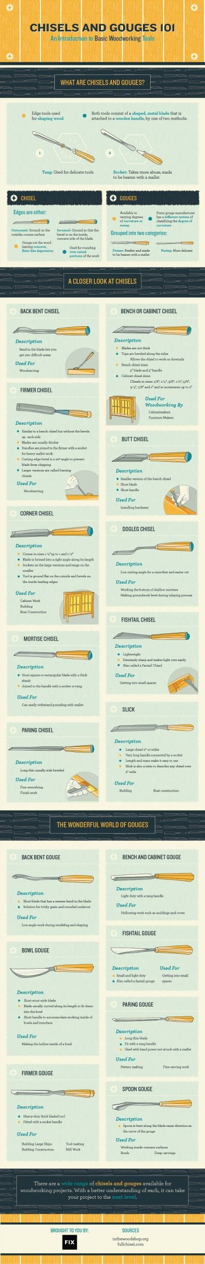 Pequeña introducción a las Gubias de Ebanistería. Introduction to Basic Woodworking Tools Infographic - Tipsaholic