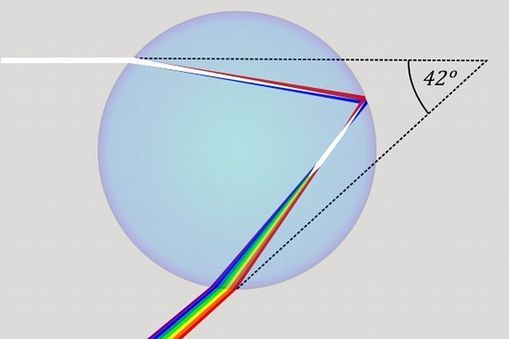 How a rainbow is formed