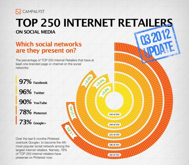 Top 250 Retailers on Social Media #Infographic