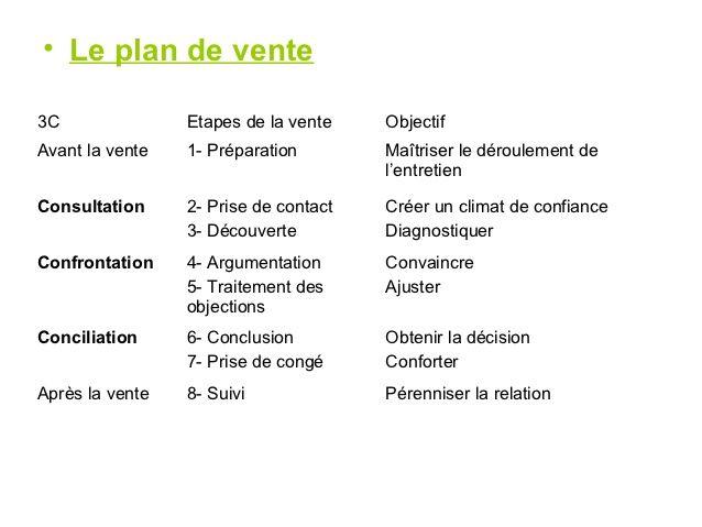 • Le plan de vente3C Etapes de la vente ObjectifAvant la vente 1- Préparation Maîtriser le dérou...
