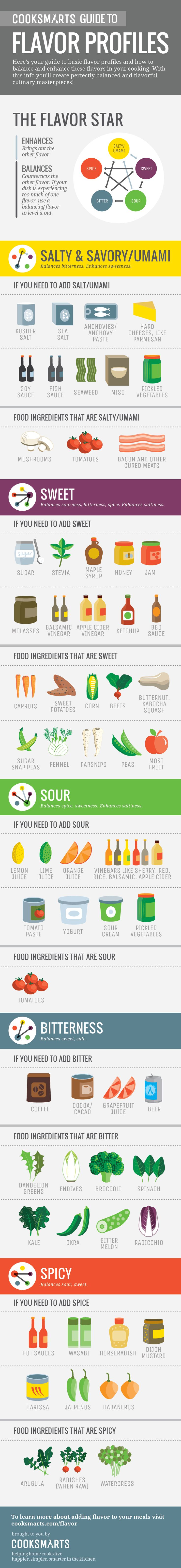 Cook Smarts' Guide to Flavor Profiles #infographics #cookingtips #flavor