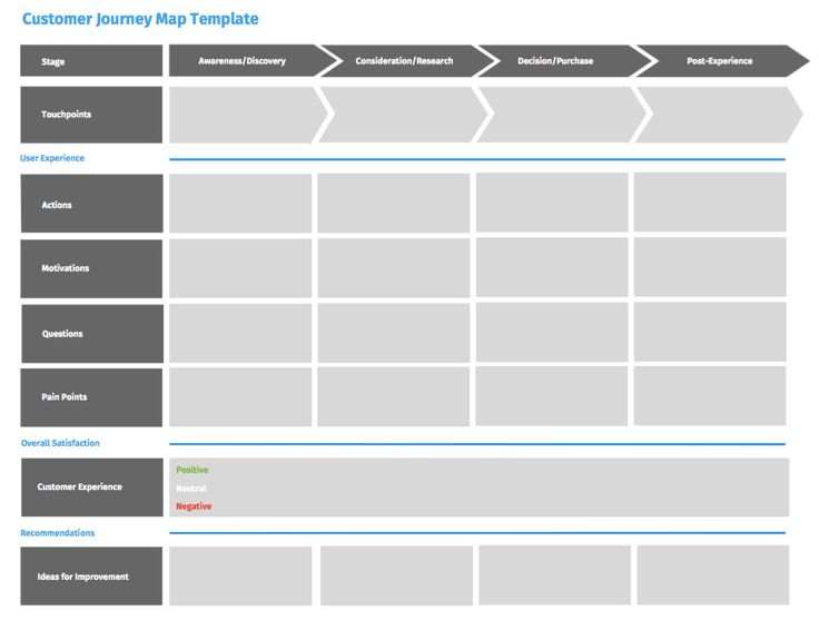 After researching for a customer journey map template and finding ...