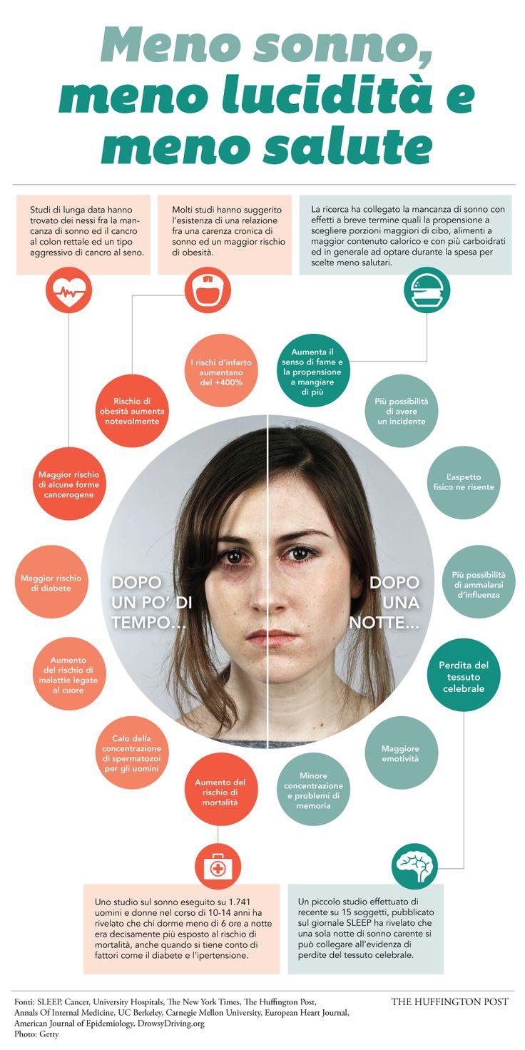 Dormire poco. Gli effetti sulla salute della mancanza di sonno: memoria, obesità, infarto e minor fertilità (INFOGRAFICA)