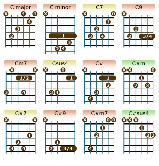 1000+ Ideas About Guitar Songs On Pinterest