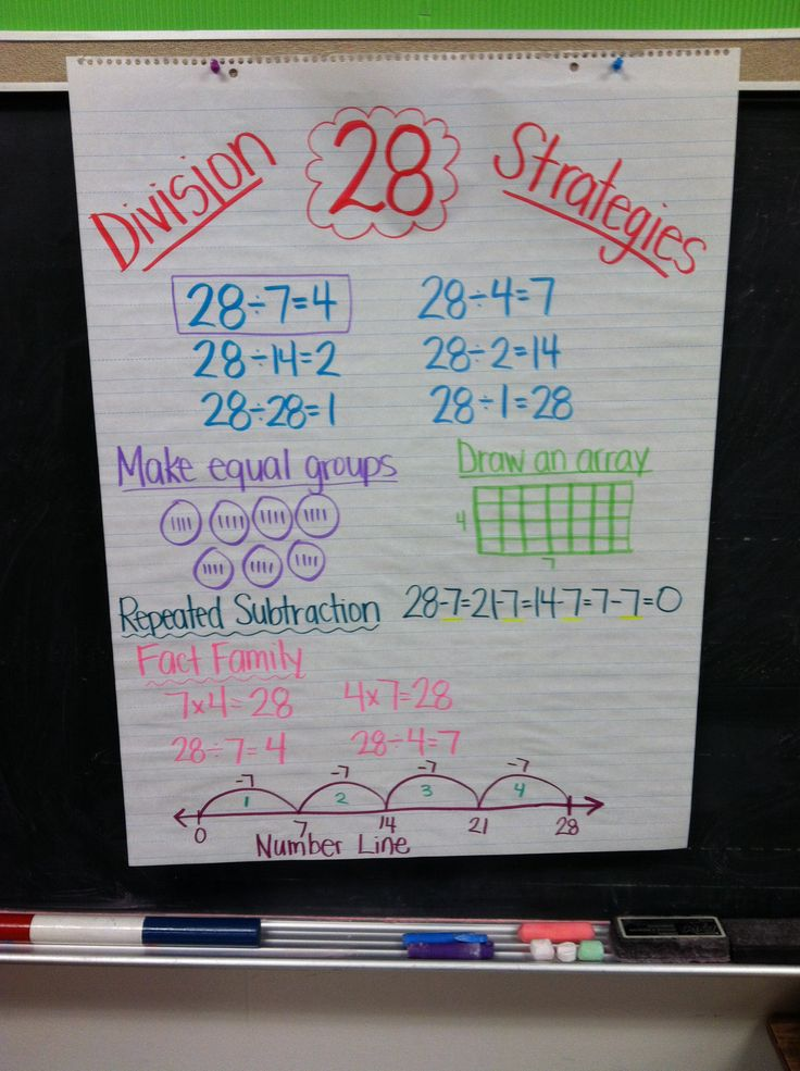 Division strategies anchor chart. Goes with the foldable! Make equal groups…