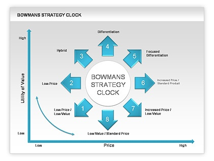 differences between porters generic strategies and the strategy clock Bowman's strategy clock is a model used in marketing to analyse the  competitive position of a company in comparison to the offerings of competitors it  was developed by cliff bowman and david faulkner as an elaboration of the  three porter generic strategies.