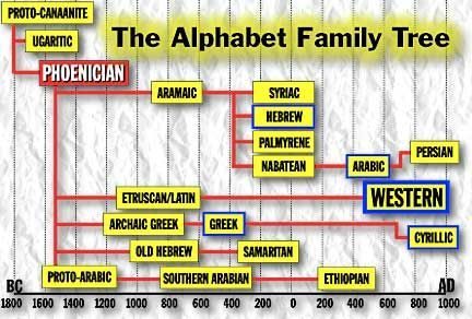 Aramaic Alphabet Chart | alike they are closely related chart 1 alphabet family tree chart ...