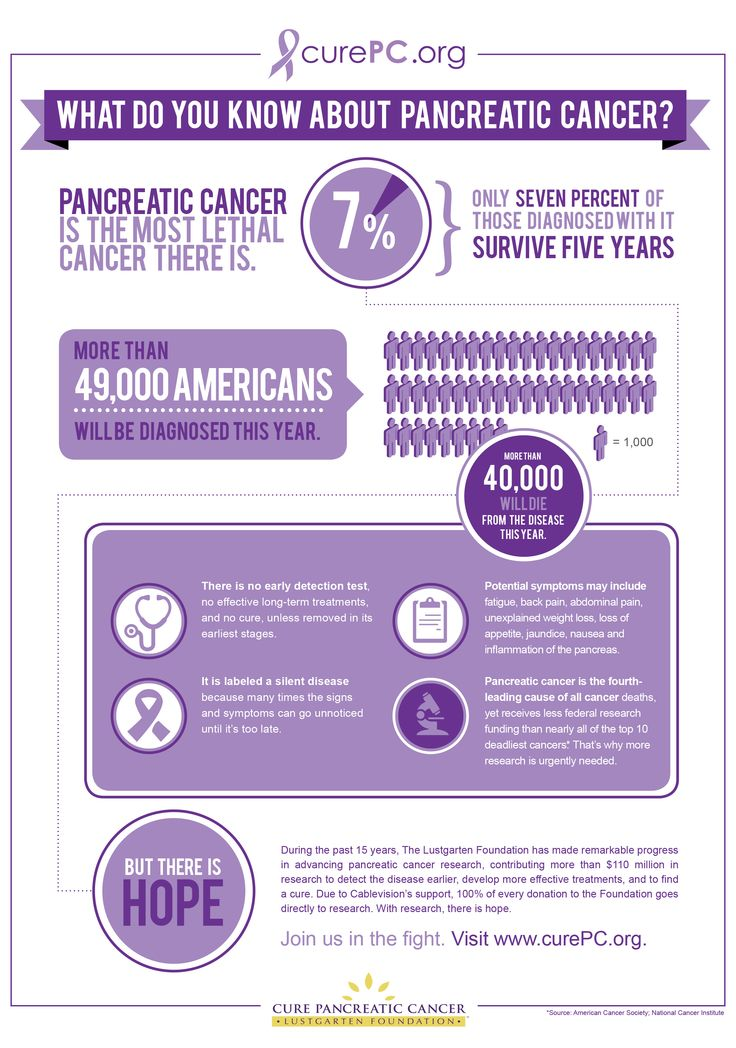 20 best images about pancreatic cancer awareness on pinterest mortality rate my dad and. Black Bedroom Furniture Sets. Home Design Ideas
