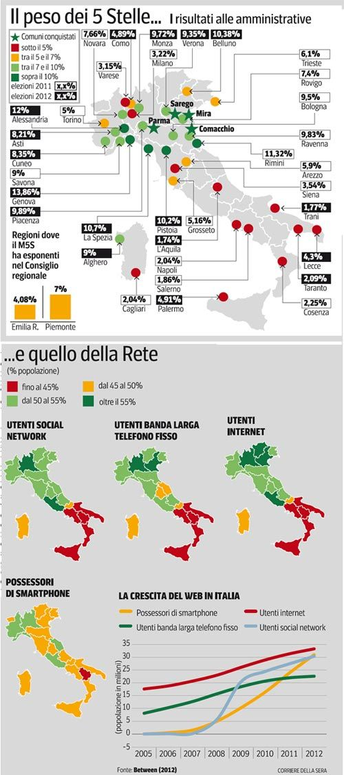 Socialmedia Político en Italia // Sono i Social Media a rinnovare la politica?