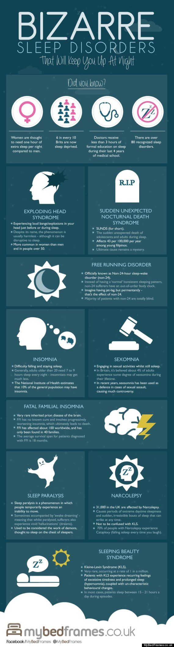This Pin points out different sleeping disorders that some people may have. This is important to look at in order to be able to help others sleep.