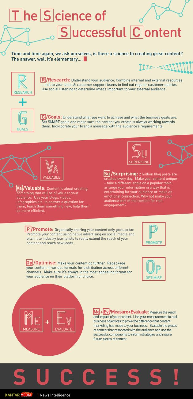 """Use content marketing """"to answer a question for your audience, teach them something new, or help them be efficient."""" --- The science of successful content"""