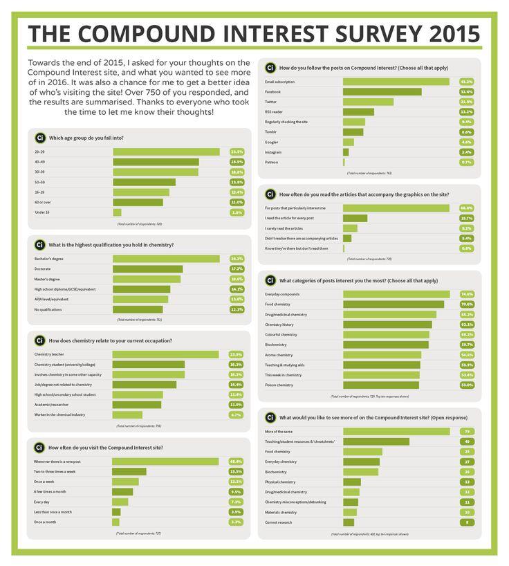 CI 2015 Survey Results