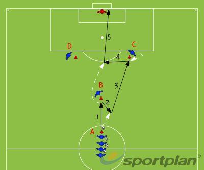 Football Coaching: Y sa sutom na gol (Zitnjak)