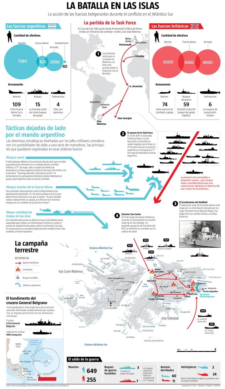 A 30 años de la guerra en Malvinas, infografía sobre cómo fué la batalla en las islas.  Notas y especiales interactivos para la fecha: http://www.lanacion.com.ar/a-30-anos-de-malvinas-t48007