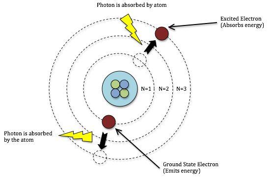 1000  ideas about hydrogen atom on pinterest