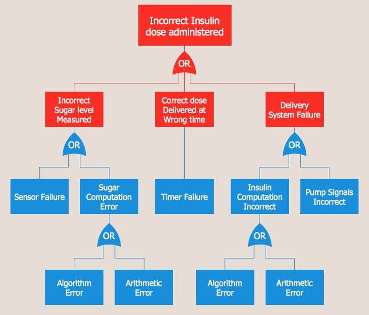 Fault Tree Analysis — Insulin Delivery System