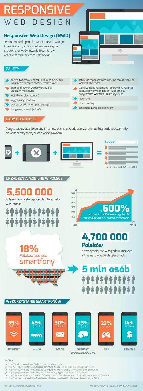 Infografika Responsive Web Design (RWD). Poznj zalety serwisu RWD.