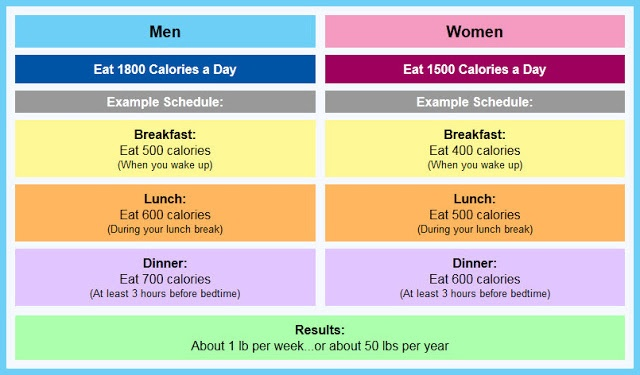 Calorie Chart for Men and Women