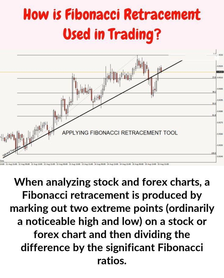 In stock chart analysis, a Fibonacci retracement is