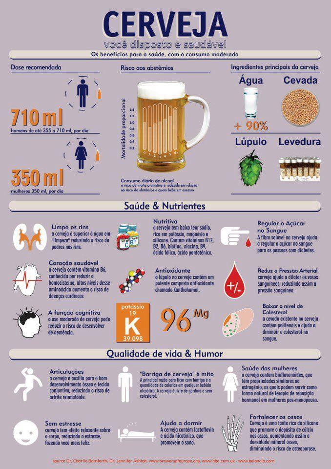 Benefícios da cerveja para a saúde.