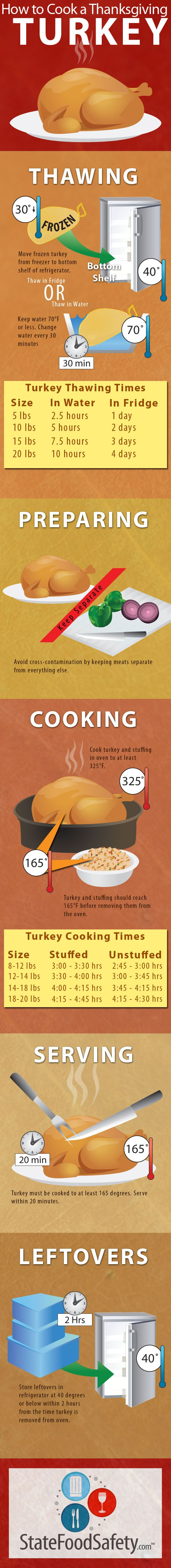 How to Cook a Thanksgiving Turkey #turkey #thanksgiving #goodtoknow