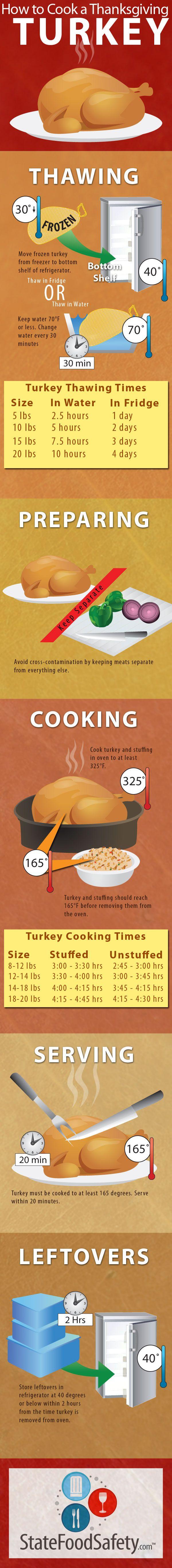 How to Cook a Thanksgiving Turkey #turkey #thanksgiving #goodtoknow