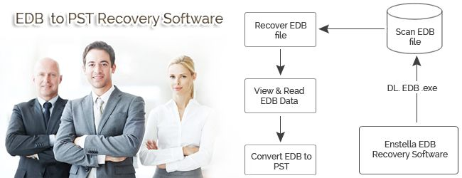 EDB to PST software provides you best facility to recover unlimited size of EDB file and export EDB to PST, EML, MSG or HTML formats. It saves 25 EDB emails into selected formats at free of cost under demo. EDB conversion tool let you split big PST file into small PST file upto 5GB.