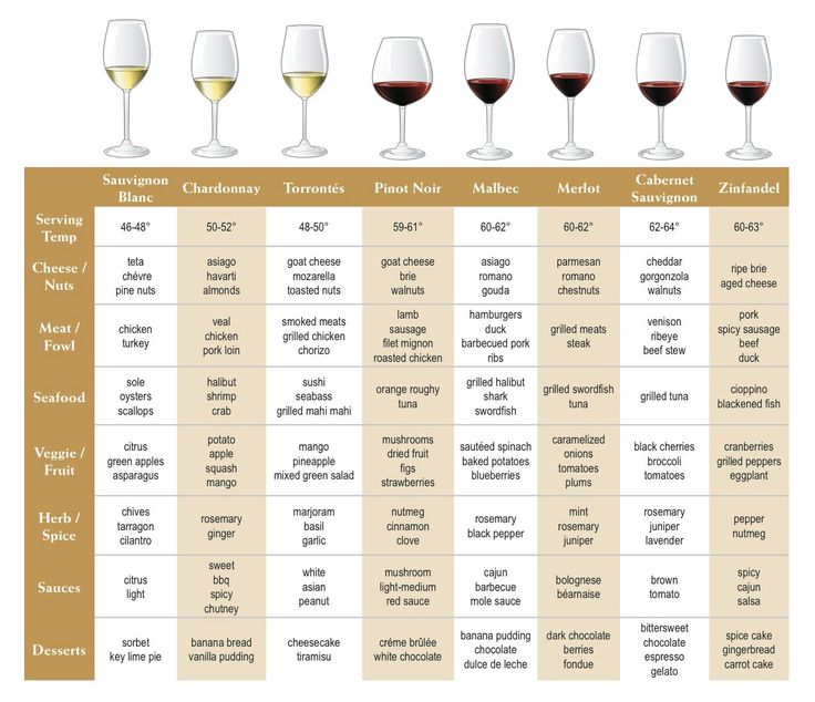 This is more of a chart than a modern infographic, but it nicely shows correspondance between wines categories, proper serving glasses and pairings with different categories of food. It's quite complete and handy to have around next time you're preparing special meals as having the right wine enhances the entire meal experience.    Click on the graphic for a high resolution one suitable for printing.