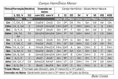 PROGRESSÃO MENOR - TABELA SIMPLES ~ Cantinho da Música