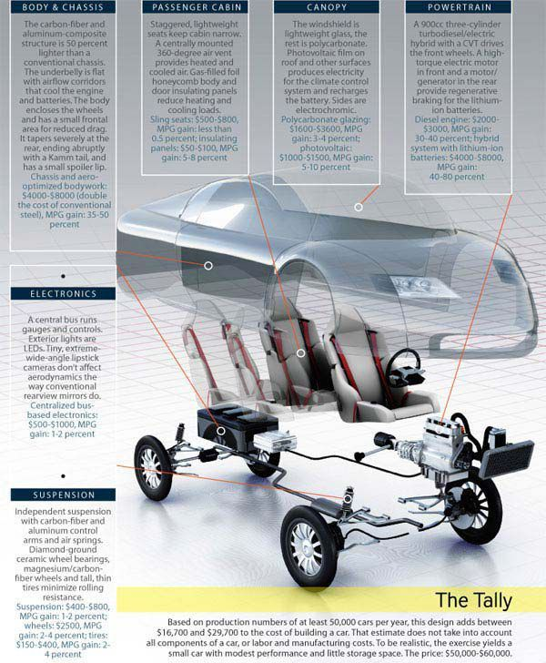 How To Build A 100 Mile Per Gallon Car Right Now Car Fuel Economy Gallon
