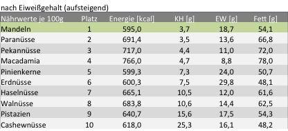 Fettrechner & Co  Kalorien Berechnen