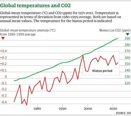 Hiato térmico atmosférico. Pero sigue habiendo calentamiento. Del océano. Y el ciclo del Atlántico lo liberará. Probablemente en 15 años.