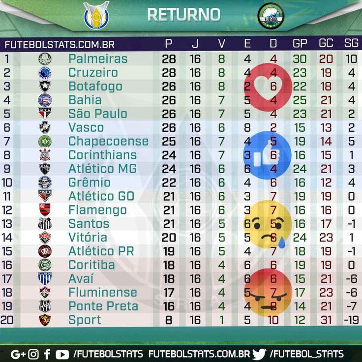 Time paulista se torna líder do returno Campeonato Brasileiro 2017  35ª Rodada
