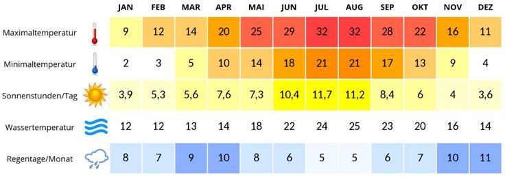 Vor allem im Sommer ist das Chalkidiki Klima durch viel Sonne und trockene Hitze bestimmt und bietet die besten Voraussetzungen für einen Strandurlaub.