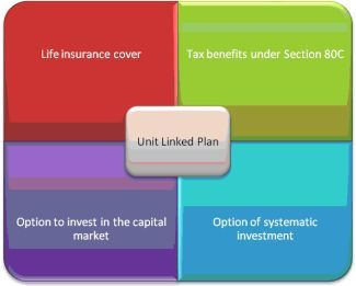 Bajaj Allianz ULIP plans offer the flexibility of market linked returns on your investments and life insurance cover for you and your family. https://www.bajajallianzlife.com/ulip/ulip.jsp