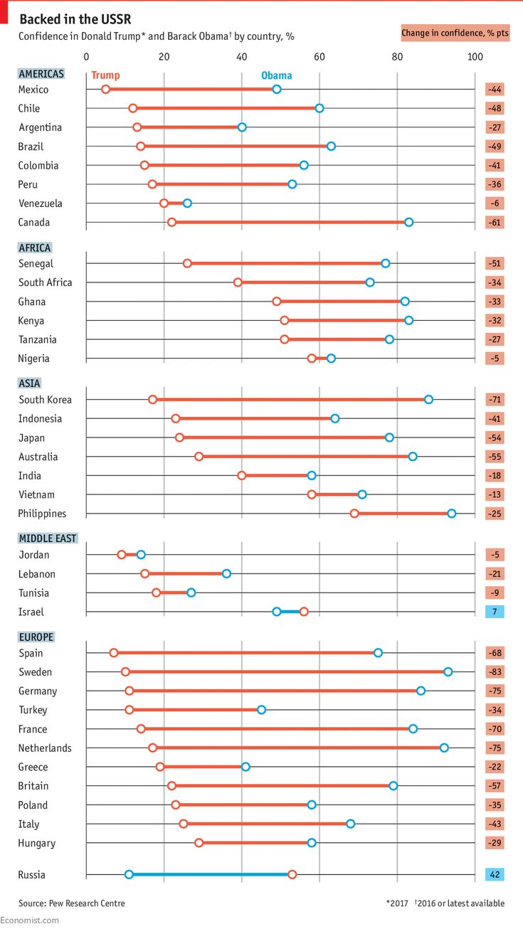 """#TheEconomist .... """"A new survey from Pew Research Centre shows sharp drops in approval."""".... http://www.economist.com/blogs/graphicdetail/2017/06/daily-chart-19?fsrc=scn%2Ftw%2Fte%2Fbl%2Fed%2F"""