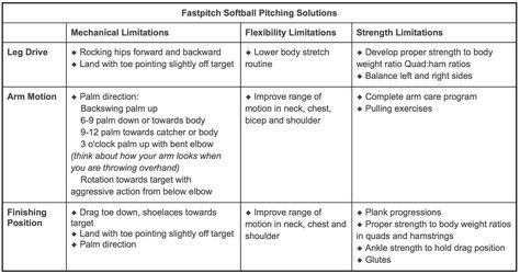 Softball Pitching Problem and Solution Guide