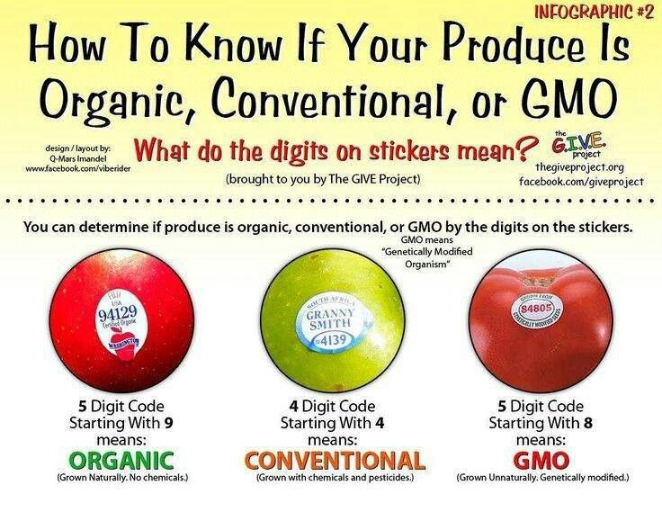 How to determine if produce is Organic or GMO