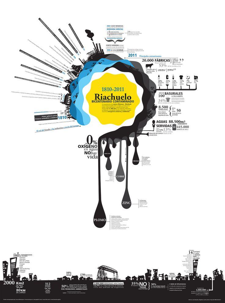 """Riachuelo: bicentenario contaminado""  by Magdalena Castría #infographics"