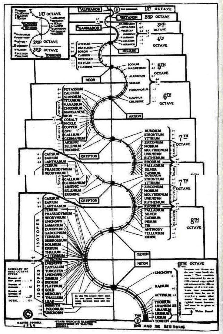 80 best walter russell images on pinterest sacred geometry the secret of light gamestrikefo Images