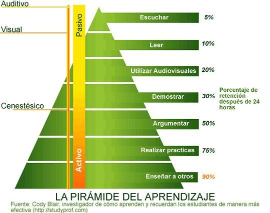 La pirámide del aprendizaje (Cody Blayr)