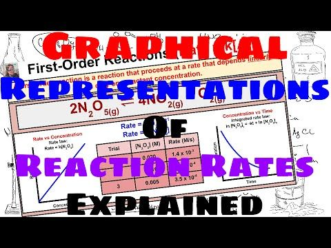 Graphical Representations of Reaction Rates - Explained