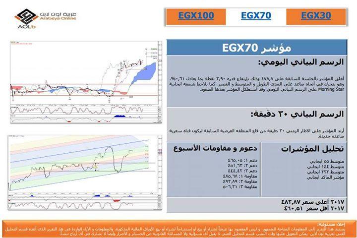 - صفحتنا على الفيس بوك Arabeya Online brokerage - عربية اون لايــن للوساطة فى الاوراق المالية - صفحتنا على الفيس بوك http://ift.tt/2dVncOP - المصدر http://ift.tt/2jhqaAI