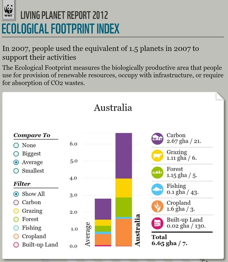 Australians' ecological footprint (that is, impact on the planet) as compared to average. The prognosis? We're bigfoots